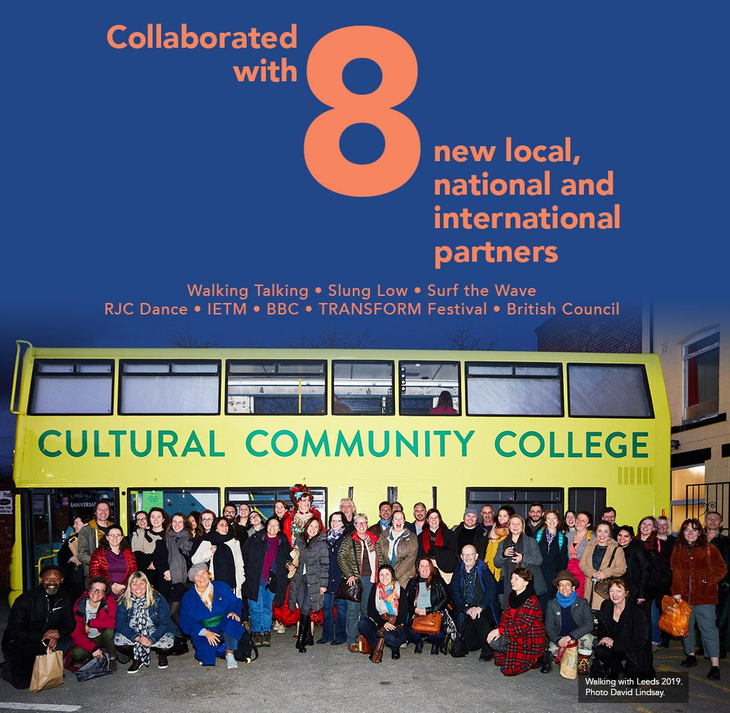 Collaborated with 8 new local, national and international partners